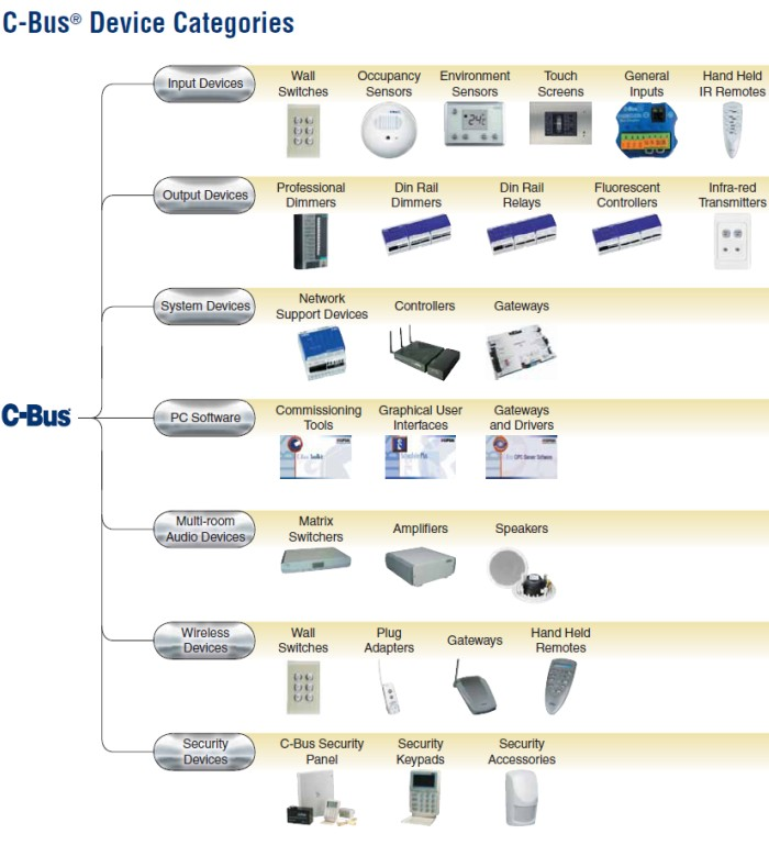 Clipsal C Bus Product Overview Catalogue what is clipsal c bus home automation? clever home automation cbus wiring schematic at bayanpartner.co